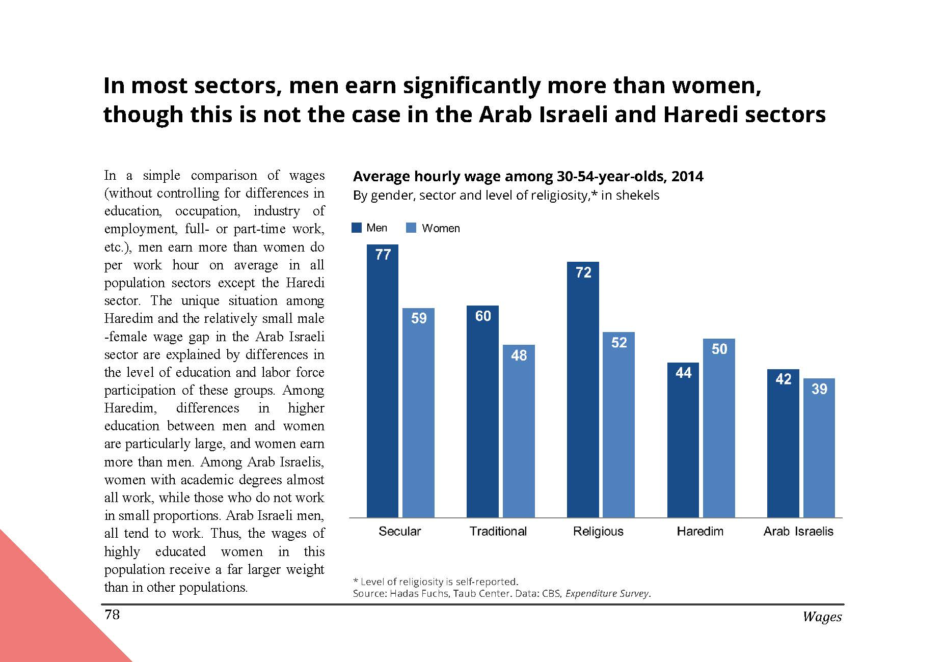 In most sectors in Israel, men earn significantly more than women, though this is not the case in the Arab Israeli and Haredi sectors