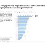 The 14% gap in hourly wages between men and women in Israel is slightly lower than the average in the OECD
