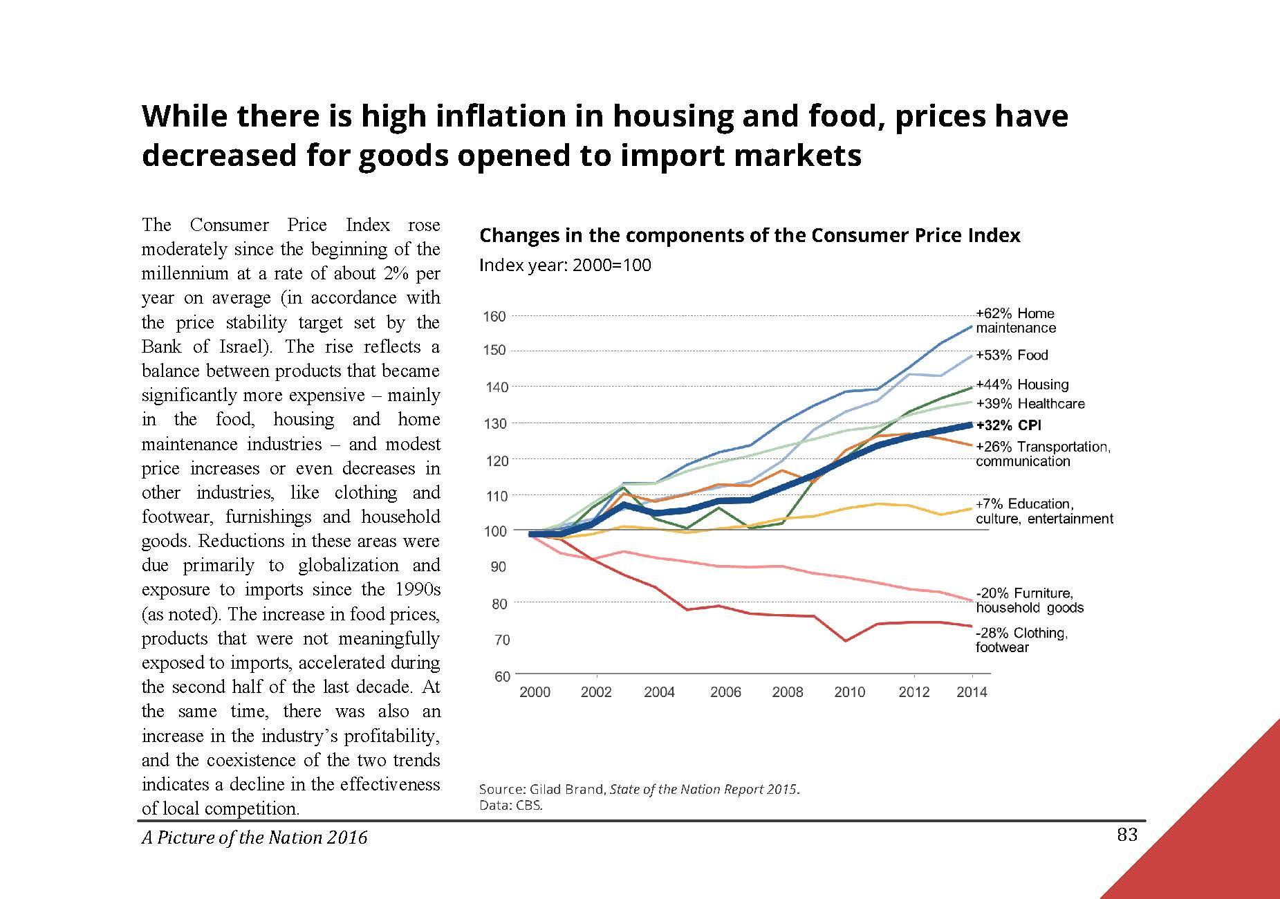 While there is high inflation in housing and food, prices have decreased for goods opened to import markets in Israel