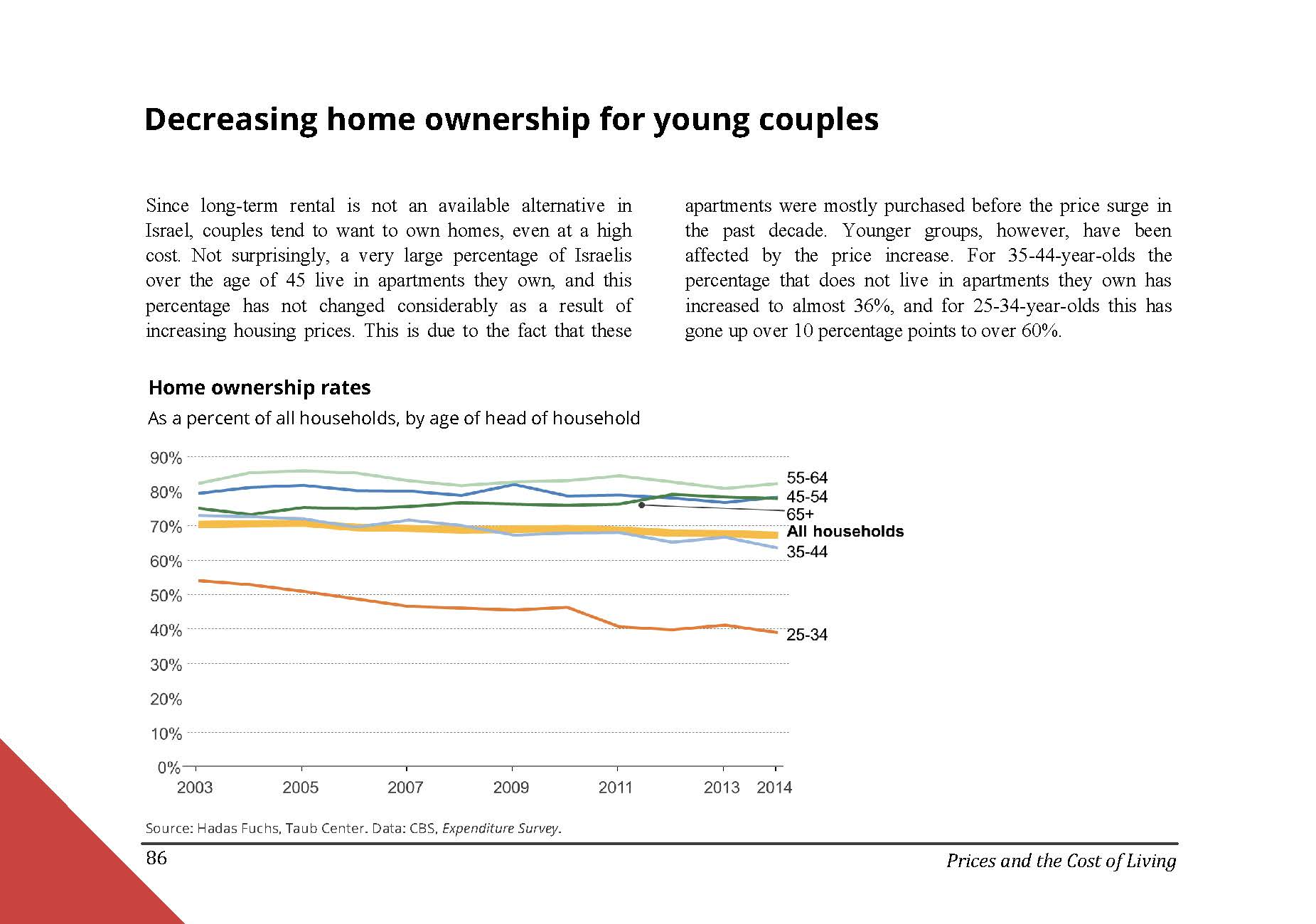 Decreasing home ownership for young couples in Israel