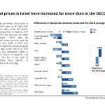 Food prices in Israel have increased far more than in the OECD