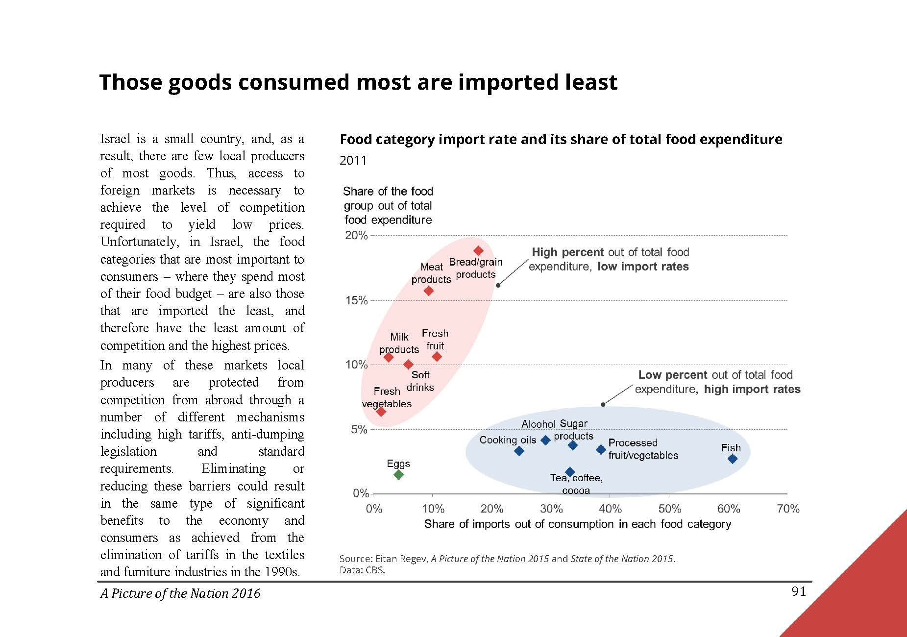 Those goods consumed most in Israel are imported least