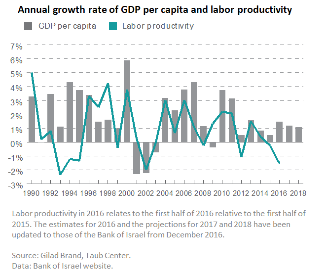 Labor productivity graph