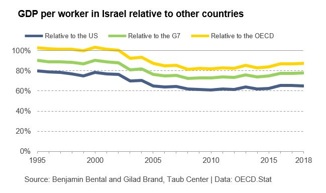 GDP per worker in Israel relative to other countries