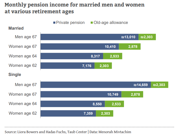 Monthly pension income gaps ENG