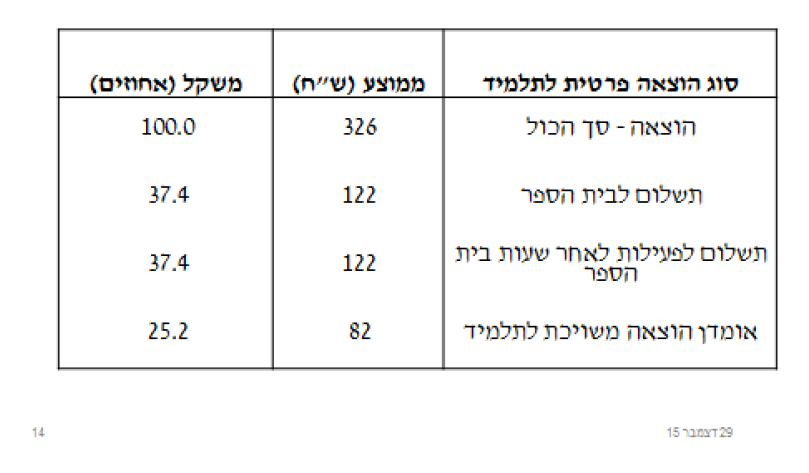 Nachum equal in edu 93