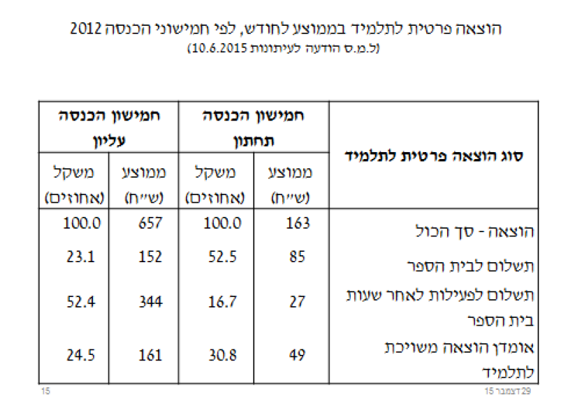Nachum equal in edu 95
