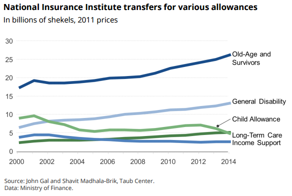 national-insurance-institute-transfers-for-various-allowances
