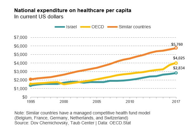 National expenditure on healthcare per capita