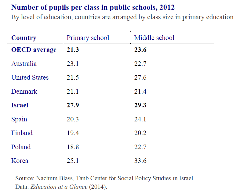 Number of pupils per class in public schools