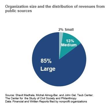 Organization size EN2
