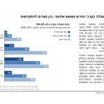 PON 2016 Hebrew_Page_42