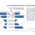 PON 2016 Hebrew_Page_61