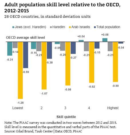oecd average skill level