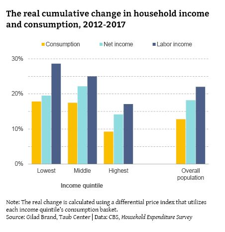 The real cumulative change in household income and consumption, 2012-2017