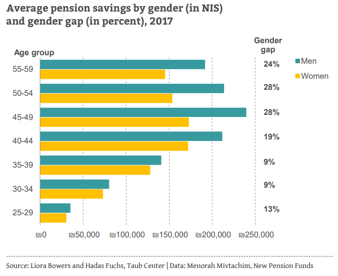Pension gap by age group ENG