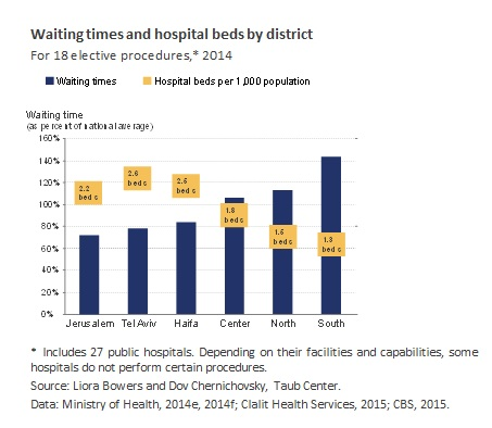 Waiting times and hospital beds by district in Israel