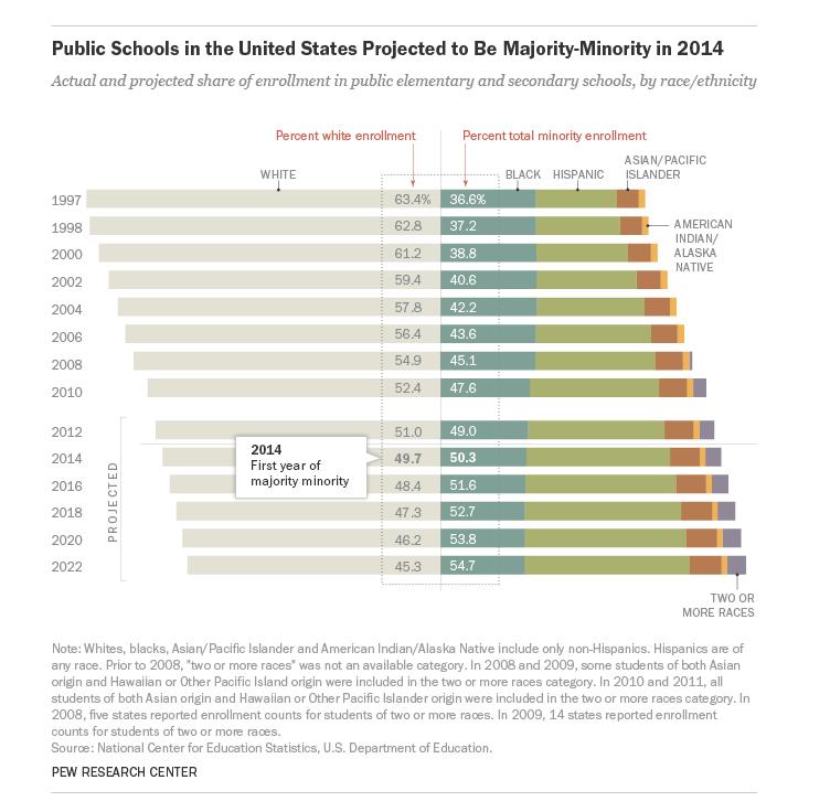 Public Schools in U.S.