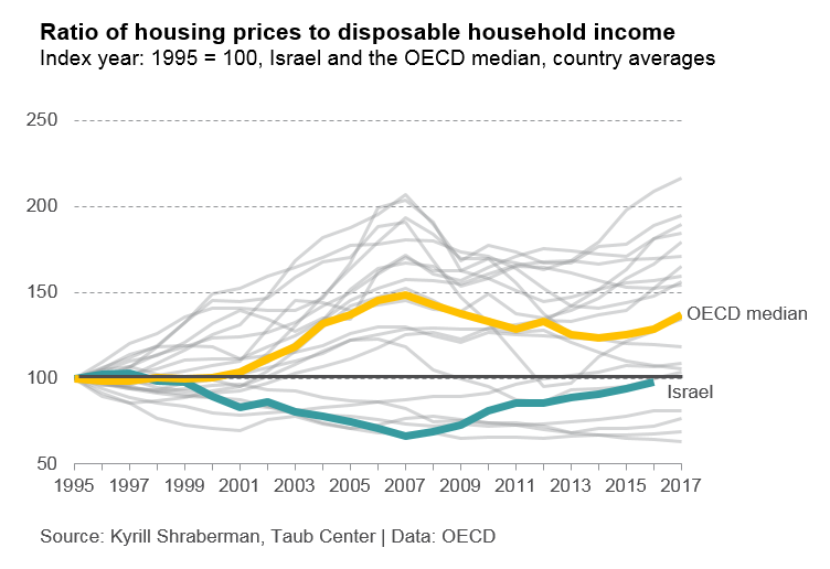 Ratio of housing prices to disposable income ENG