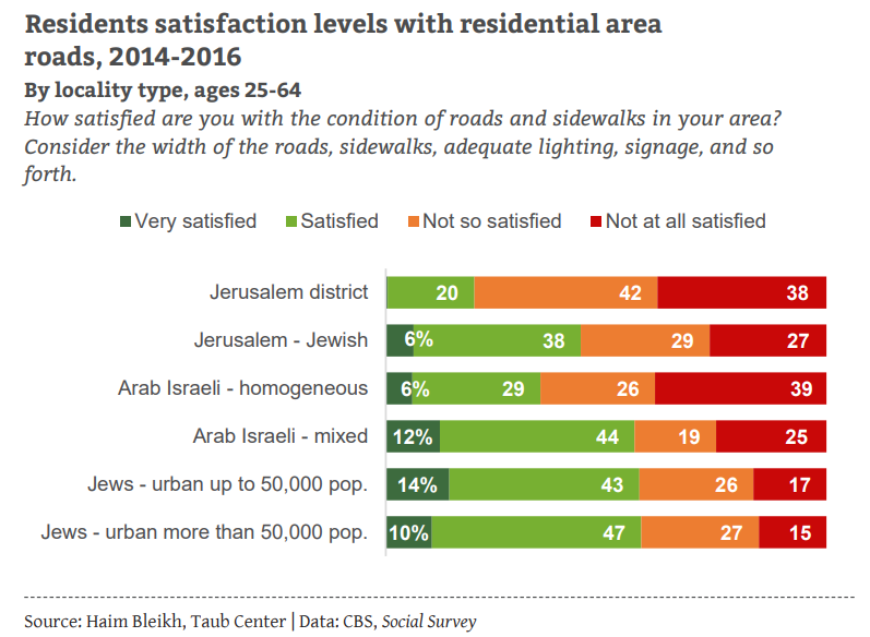 Resident satisfaction with roads ENG