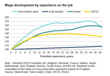 Wage development by experience on the job