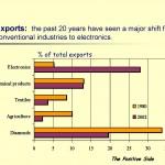 Social Economic Review 2002_Page_09