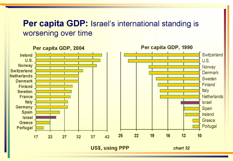 Social-Economic Review 2005_Page_40