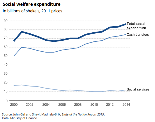 social-welfare-expenditure