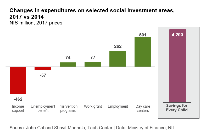Social investment areas ENG