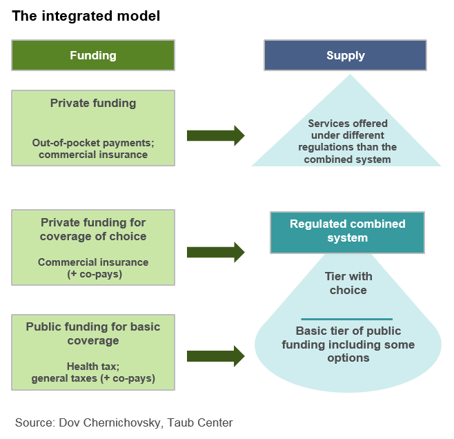 The integrated model