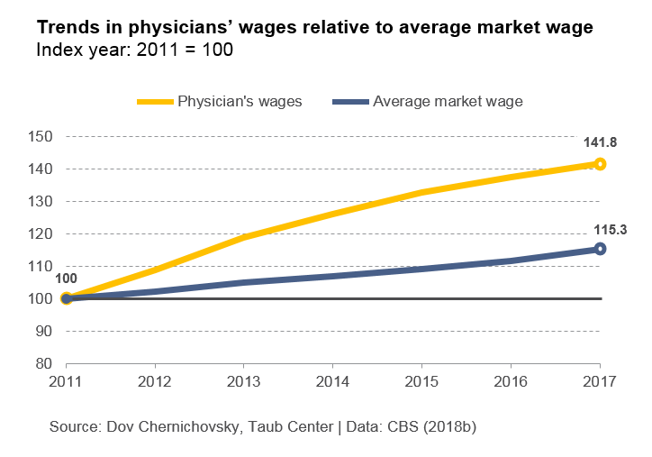 Trends in physicians wages