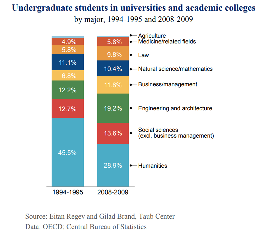 Undergraduate students in universities and academic colleges