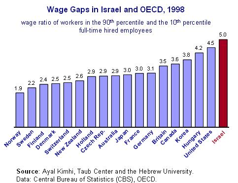 Wage gaps Fig 1 Eng