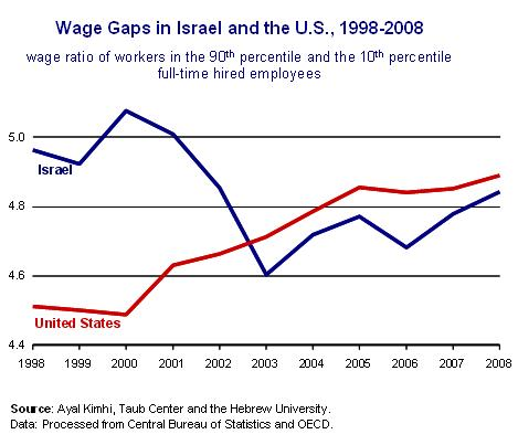 Wage gaps Fig 2 Eng