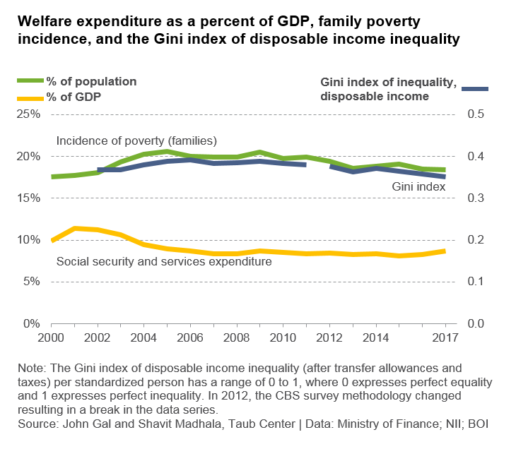 Welfare expen as percent of GDP ENG