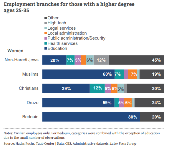 employment branches for thos with a higher degree ages 25-35