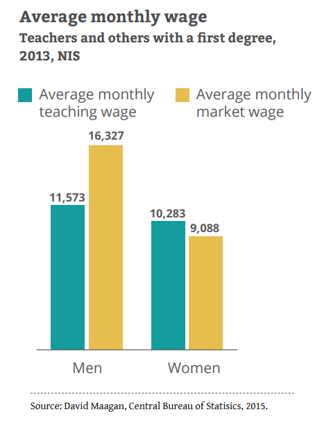 average monthly teacher wage 2
