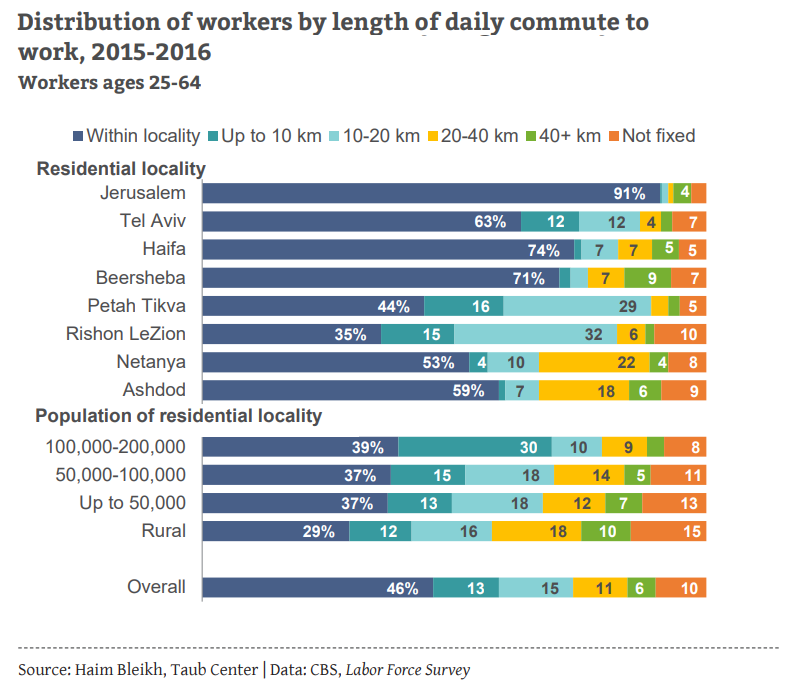Distribution of workers by daily commute to work