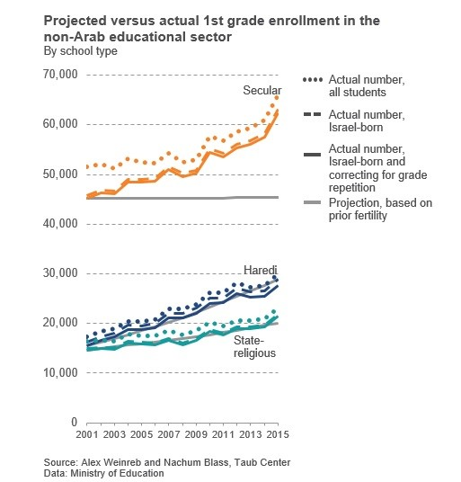 Projected versus actual 1st grade enrollment in the non-Arab education sector