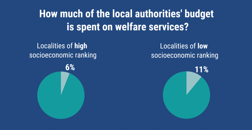 How much of lical authorities budget is spent on welfare services