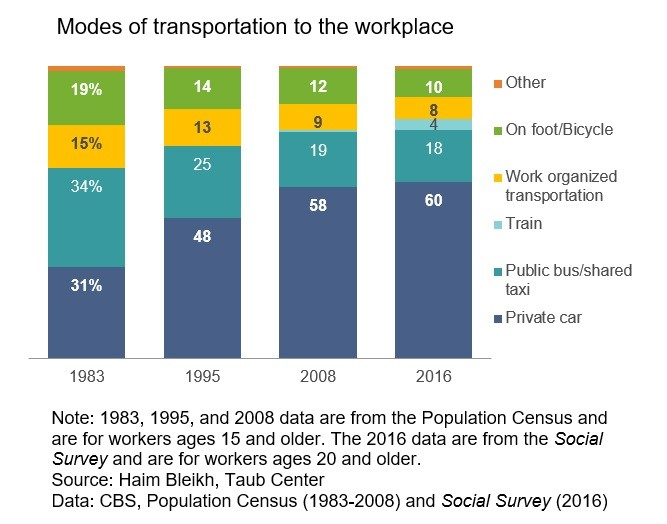 Modes of transportation to the workplace