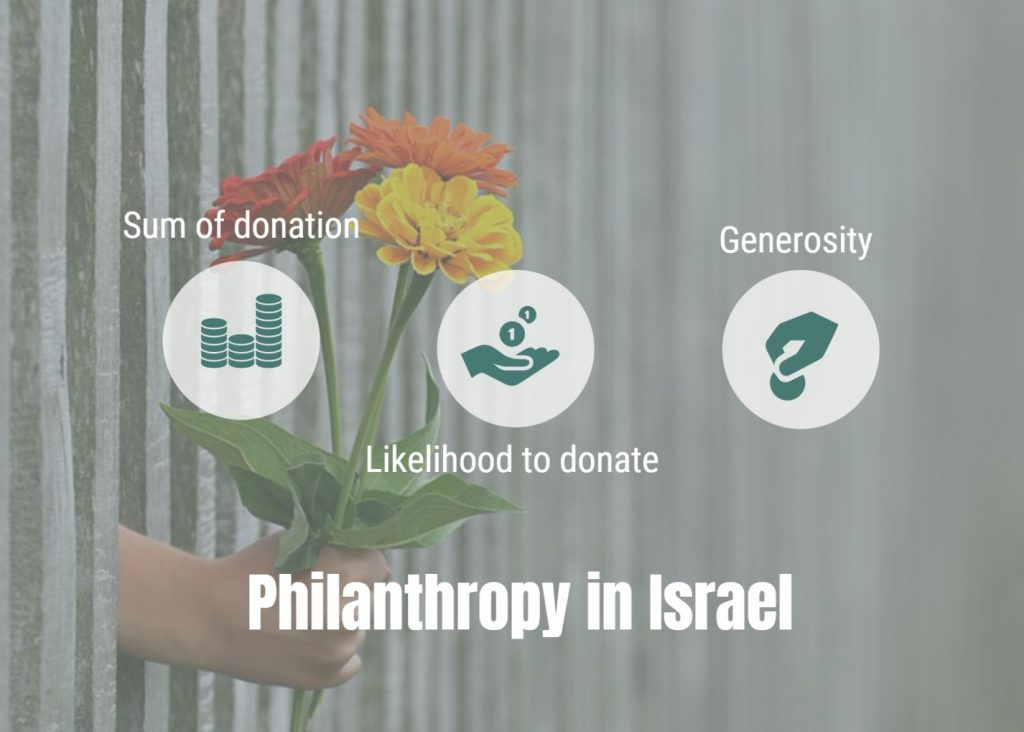 Philanthropy in Israel