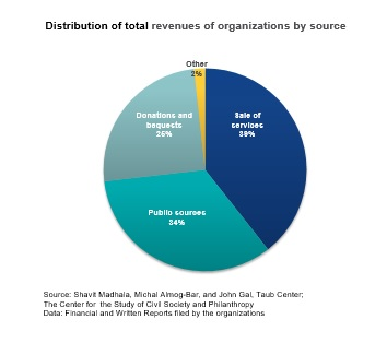 Distribution of total revenues of organisations by source
