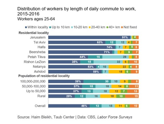 Distribution of workers by lenght of daily commute to work