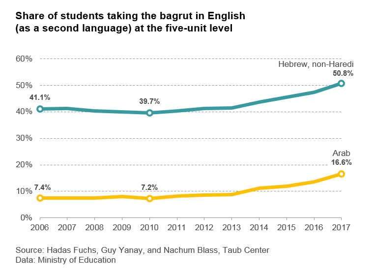 Share of students taking the Bagrut in English at the five unit level