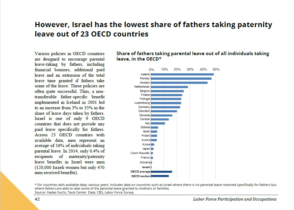Share of fathers taking parental leave in Israel and the OECD