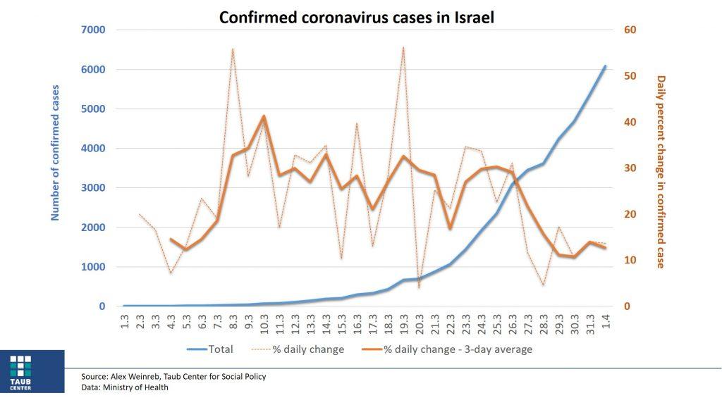 Confirmed coronavirus cases in Israel