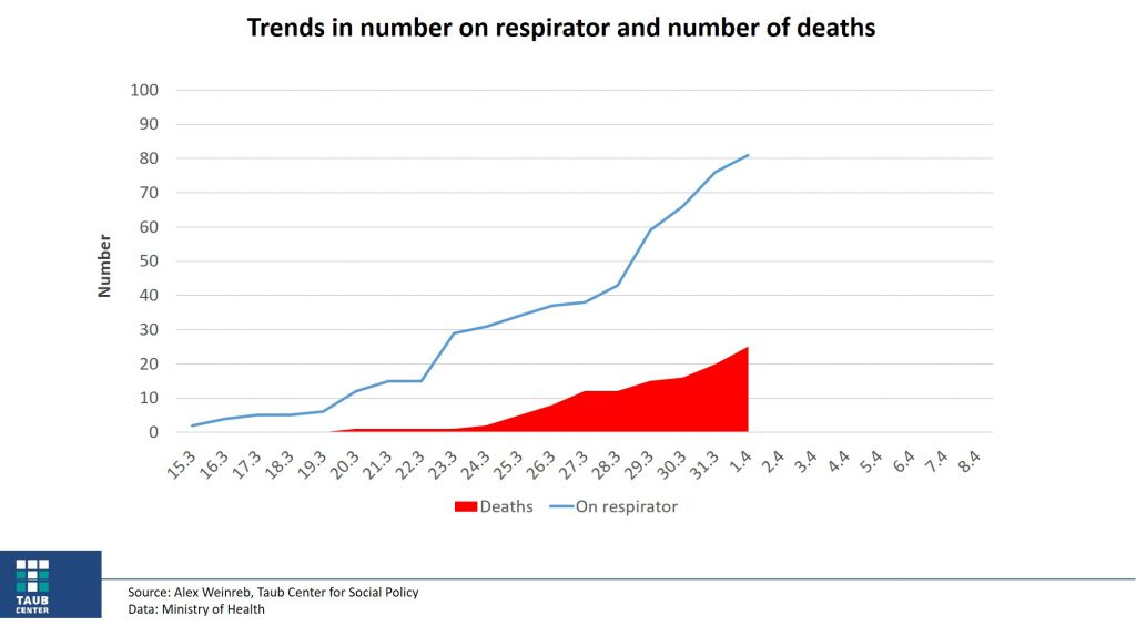 trends in respirator and number of deaths