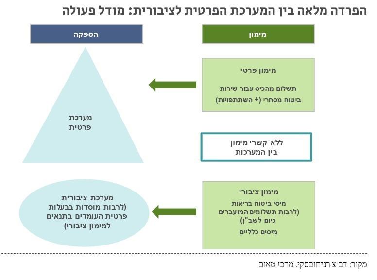 מודל ההפרדה