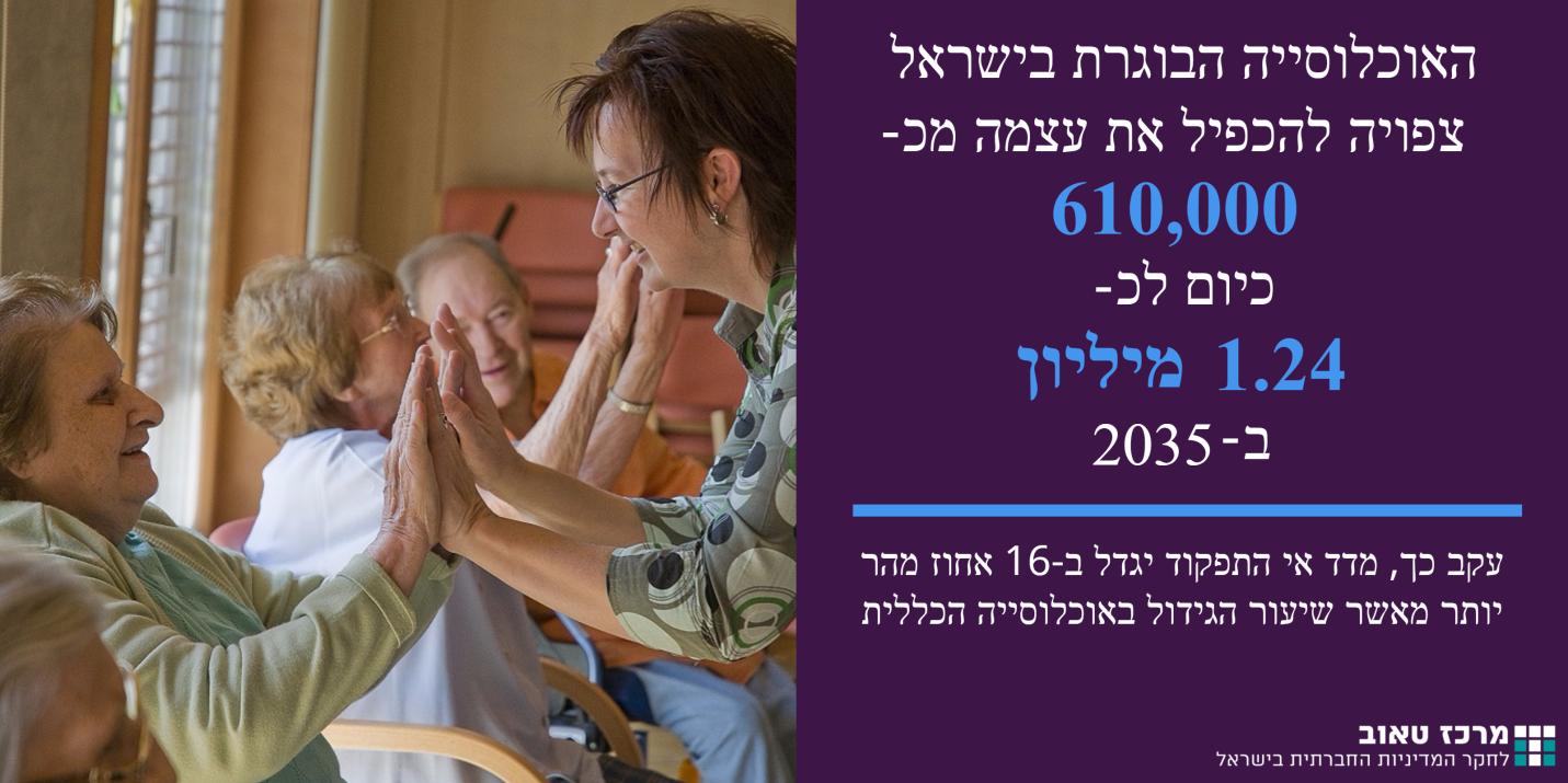 אוכלוסיה בוגרת בישראל תכפיל את עצמה